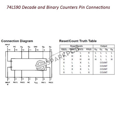 74LS90 Decade and Binary Counters IC